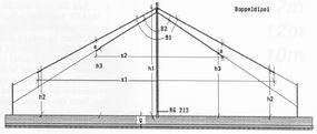 Fritzel 80/40 m Doppeldipol mit Balun AMA